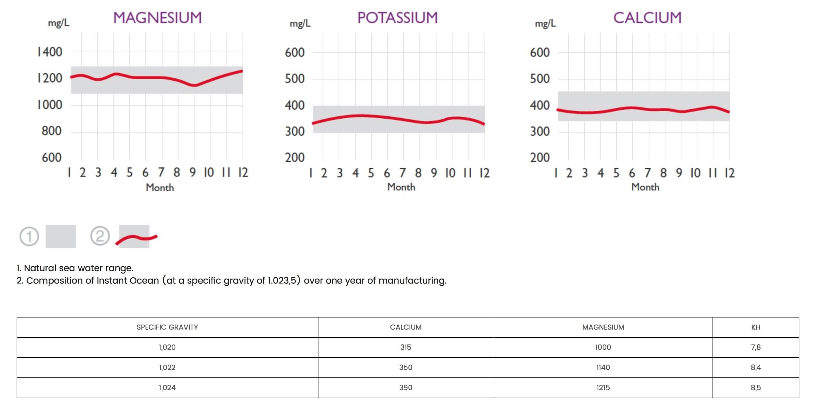 Analyse et composition du sel pour aquarium marin Instant Ocean d'Aquarium Systems